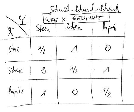 Stein-Schere-Papier-Auszahlung_450px
